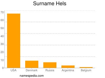 Surname Hels