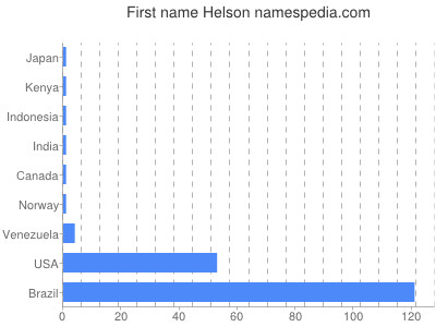 Given name Helson