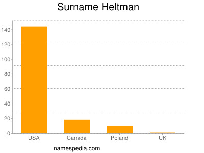 Surname Heltman