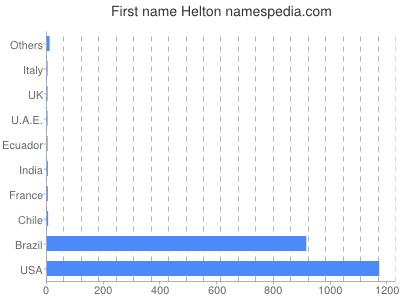 Given name Helton