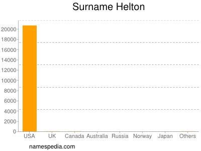 Surname Helton