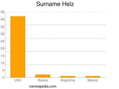 Surname Helz