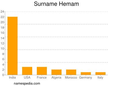 Surname Hemam
