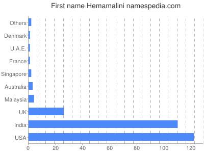 Given name Hemamalini