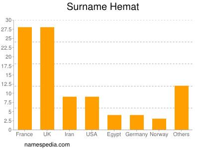 Surname Hemat