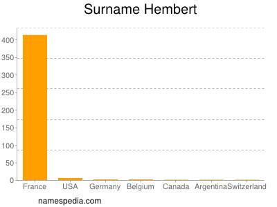Surname Hembert