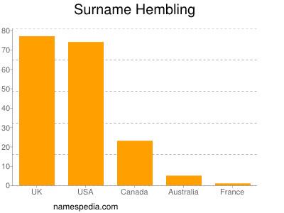 nom Hembling