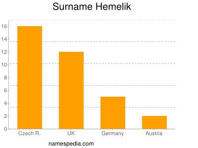 Surname Hemelik