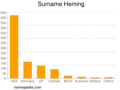 Surname Heming