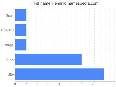 Given name Heminio