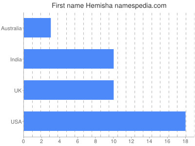 Given name Hemisha