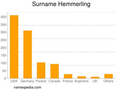 Surname Hemmerling