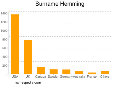 Surname Hemming