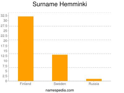 Surname Hemminki