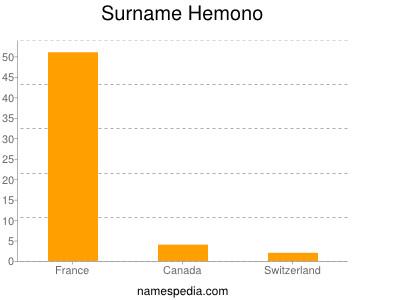 Surname Hemono