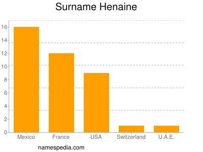 Familiennamen Henaine