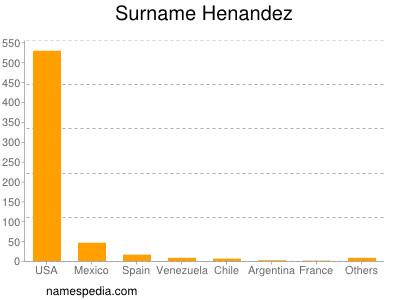 Surname Henandez