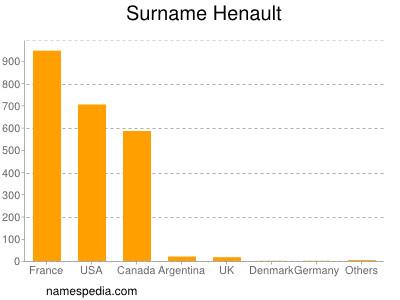 Surname Henault