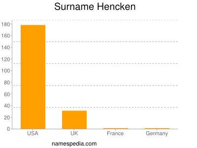 Surname Hencken