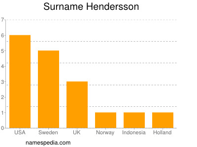Surname Hendersson
