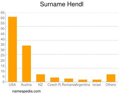 Surname Hendl