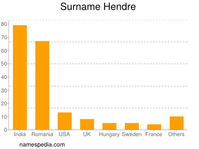 Surname Hendre