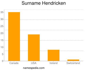 Surname Hendricken