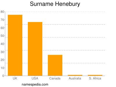 Familiennamen Henebury