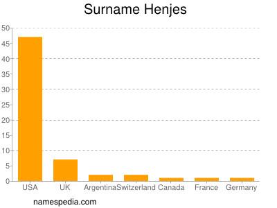 Surname Henjes