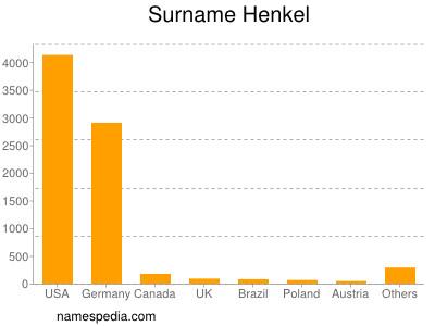 nom Henkel