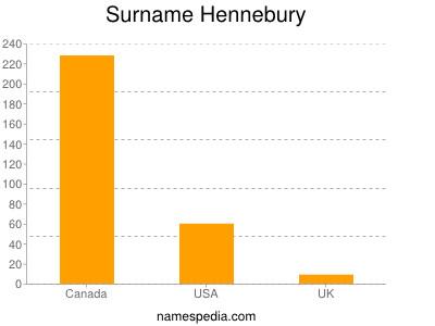 Surname Hennebury