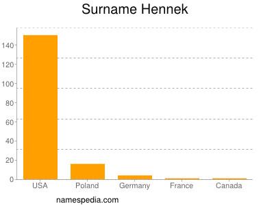 Surname Hennek