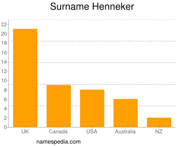 Surname Henneker