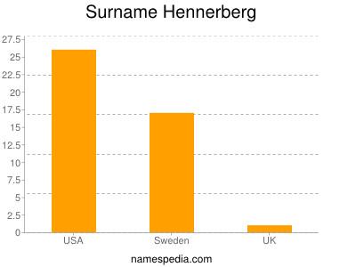 nom Hennerberg