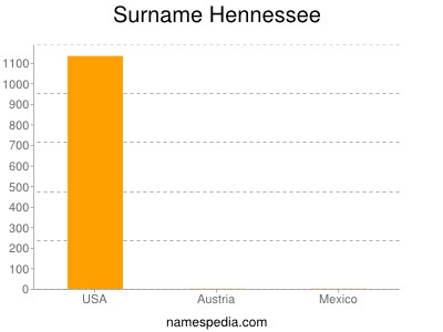 Surname Hennessee