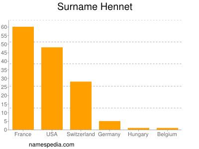 Surname Hennet