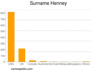 Surname Henney
