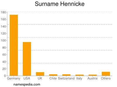 Surname Hennicke