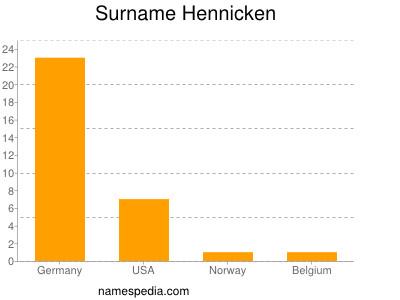 Surname Hennicken