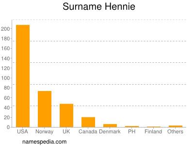Surname Hennie