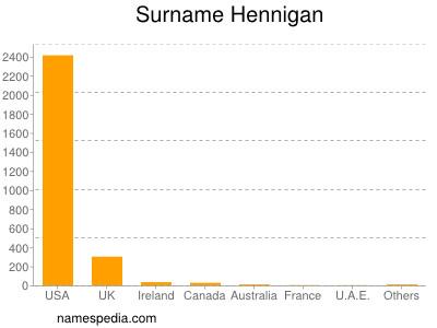 Surname Hennigan