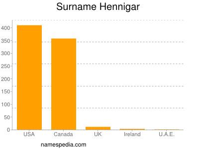 Surname Hennigar