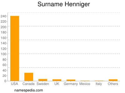 Surname Henniger