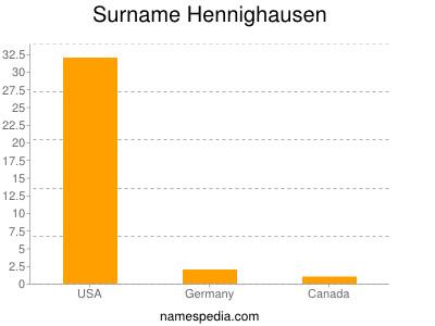 Surname Hennighausen