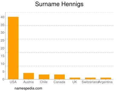 Surname Hennigs