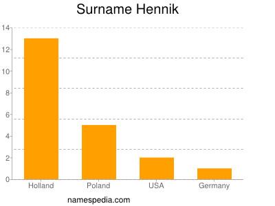 Surname Hennik