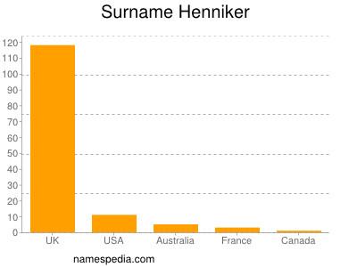 Surname Henniker