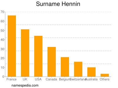 Surname Hennin