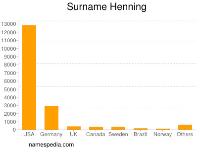 Surname Henning