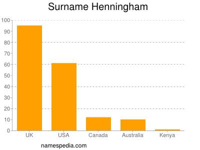 Surname Henningham